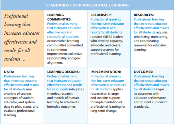 Learning Forward: Standards for Professional Learning